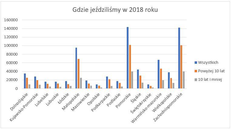 Wykres z podziałem na województwa do których jeżdżono na obozy letnie w 2018