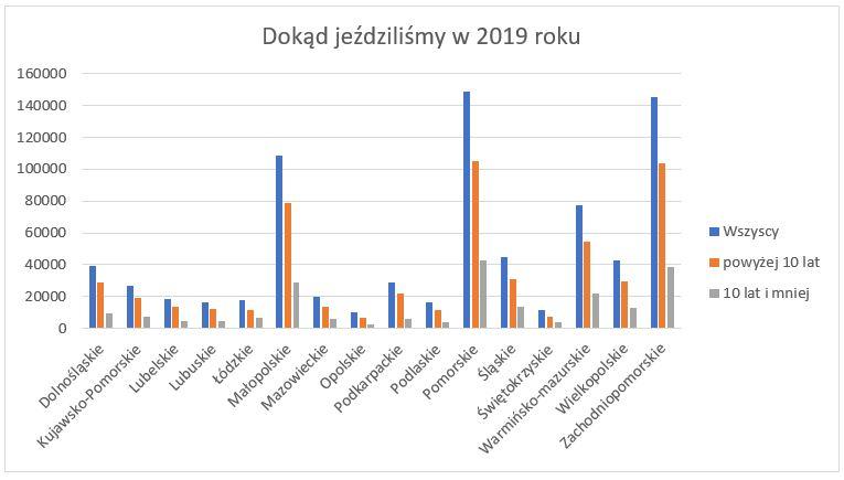 Wykres z podziałem na województwa do których jeżdżono na obozy letnie w 2019